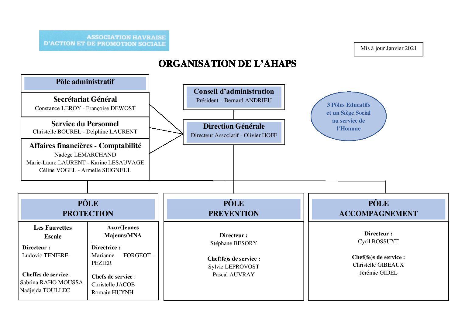 AHAPS-ORGANIGRAMME-V